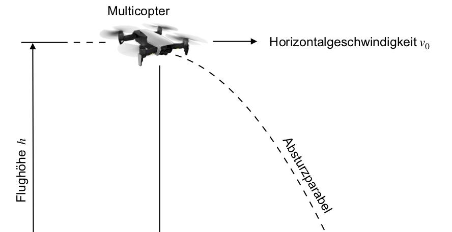 Aufprall-Szenario beim Absturz eines Multicopters