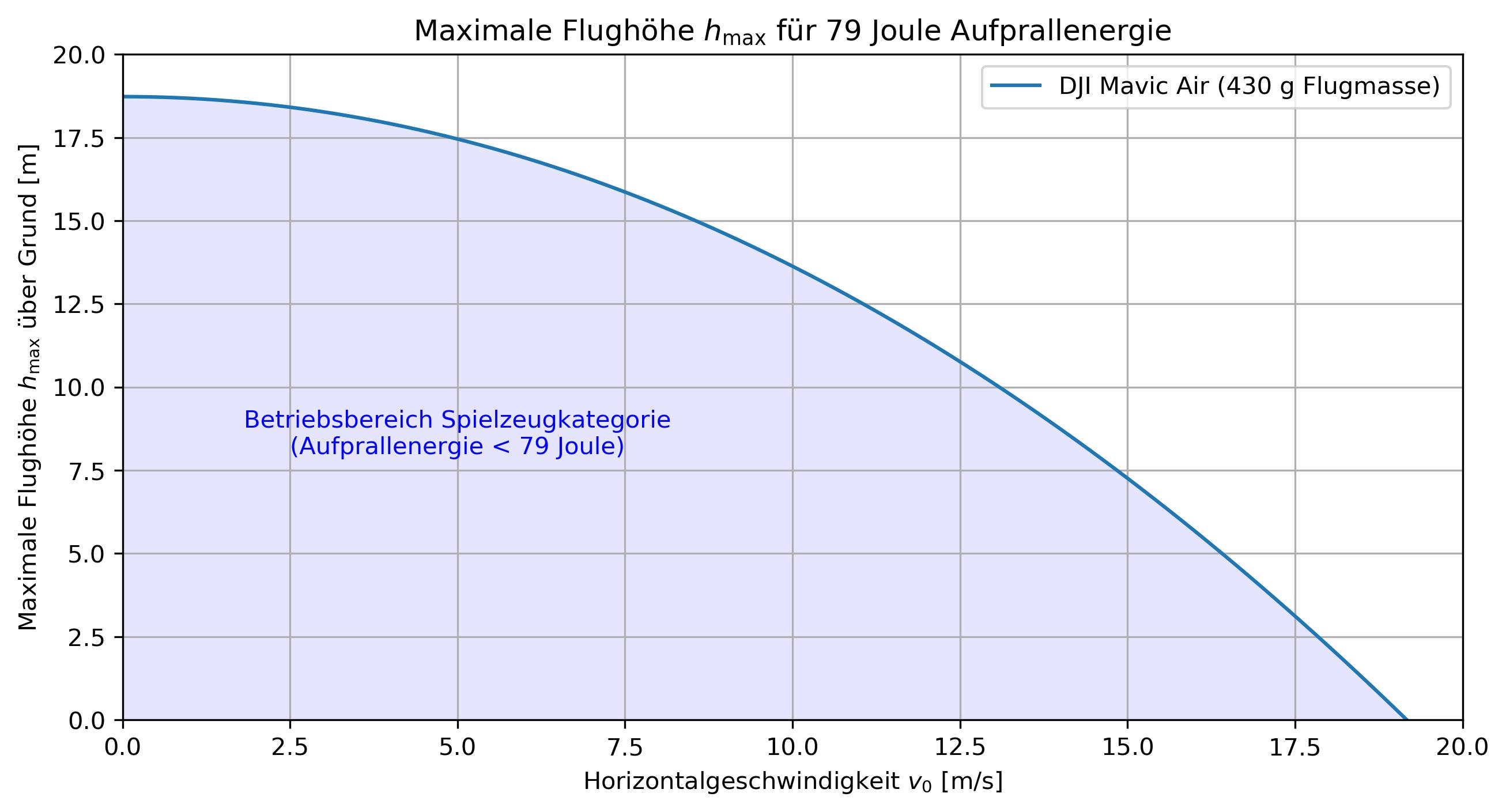 Maximale Flughöhe um 79 Joule nicht zu überschreiten