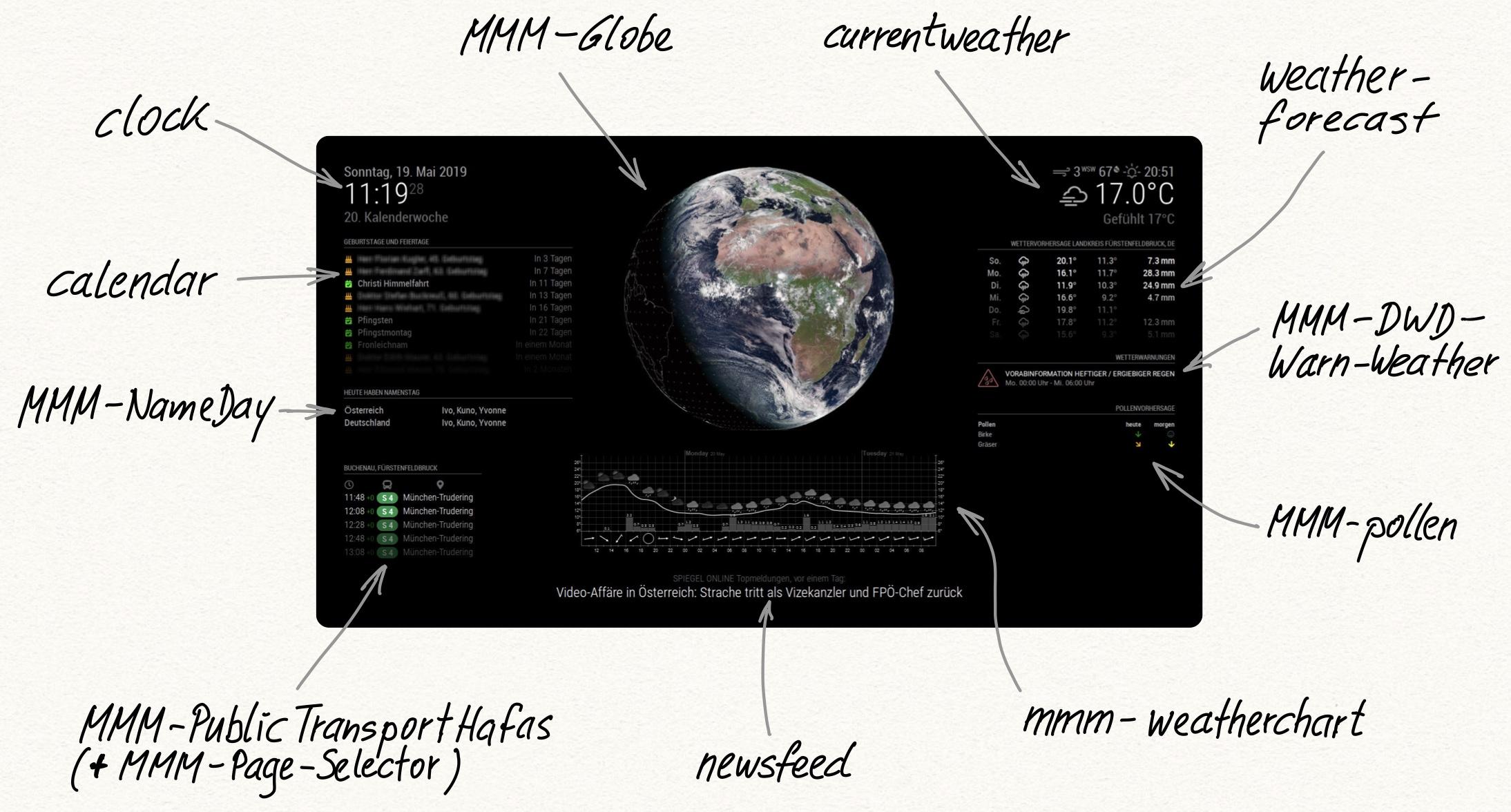 Verwendete MagicMirror-Module