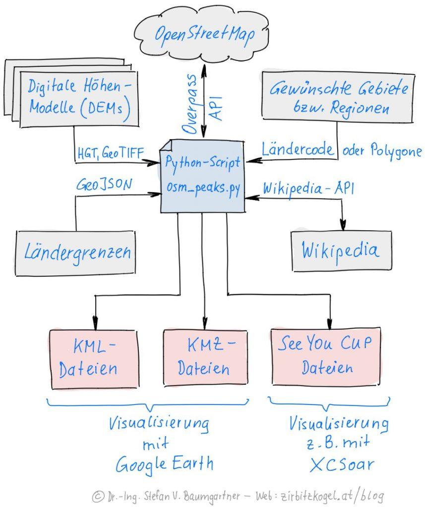 Struktur meiner selbst implementierten Software zur Erzeugung von KML-, KMZ- und SeeYou CUP Dateien.